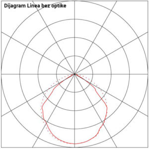 Diijagram Linea bez optike