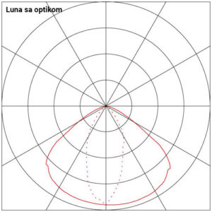 Diijagram Luna sa optikom