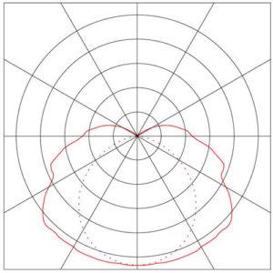 Dijagram-Extreme