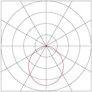 Dijagram-Led ugradne kružne svetiljke