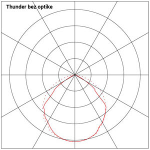Dijagram-Thunder-bez-optike