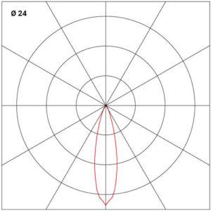 Dijagram ugradne zaokretne svetiljke 24°