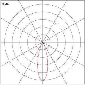 Dijagram ugradne zaokretne svetiljke 36°